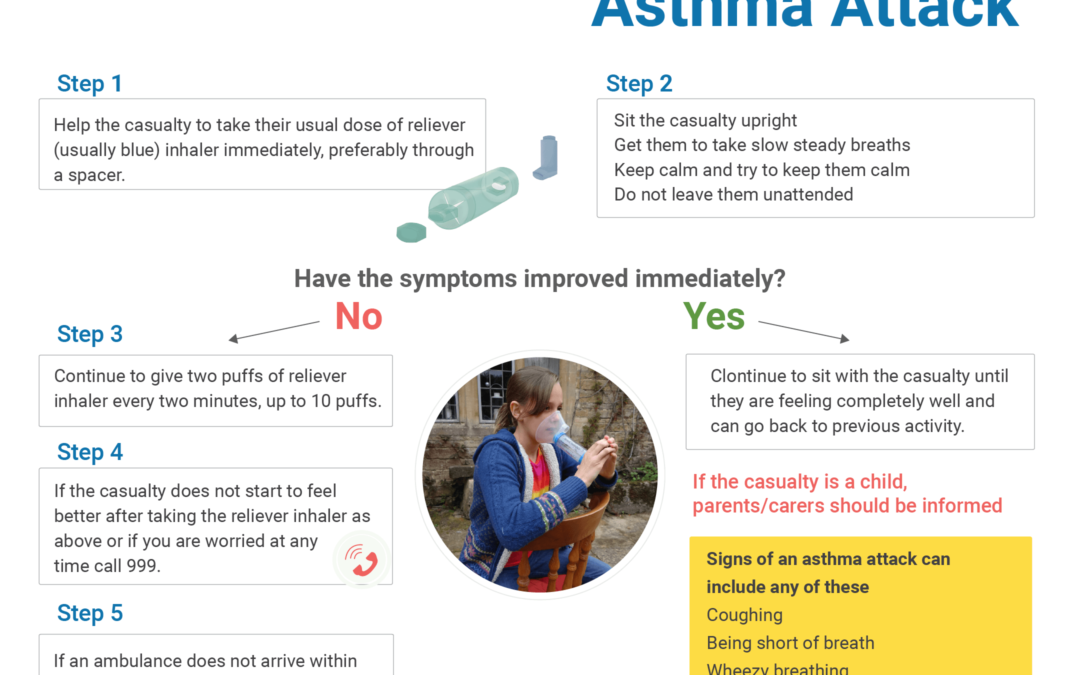 How to help in an asthma attack