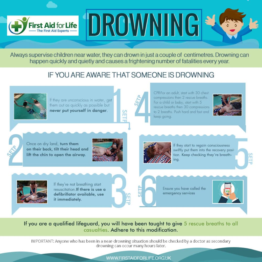 First Aid Infographic Drowning Square First Aid For Life