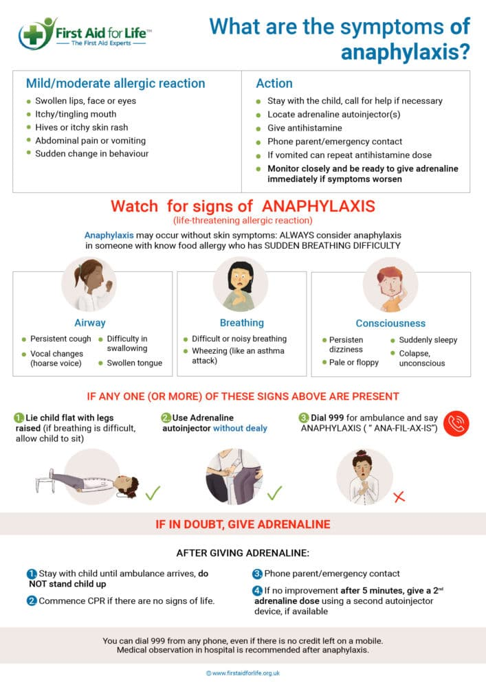 Anaphylaxis and adrenaline auto-injectors - a guide