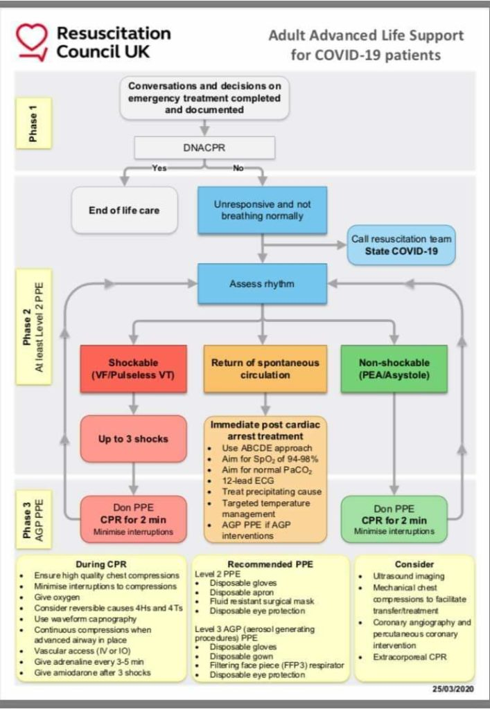 Resuscitation Council advice on CPR with Covid19